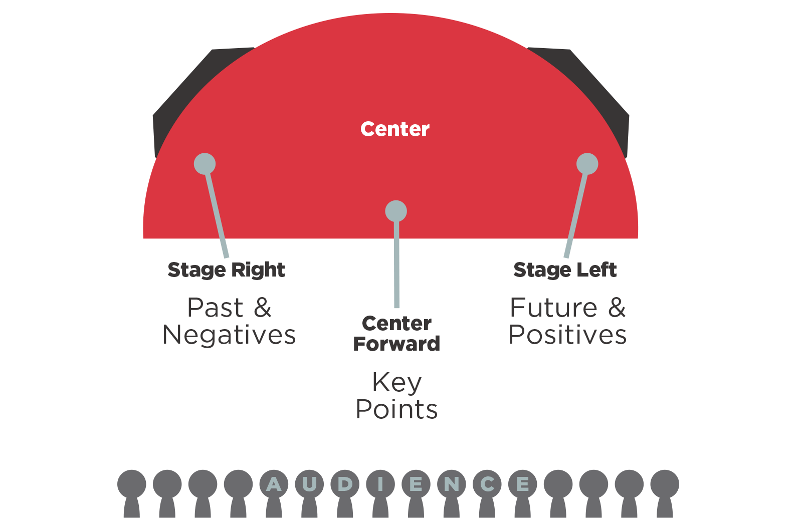TEDx stage diagram
