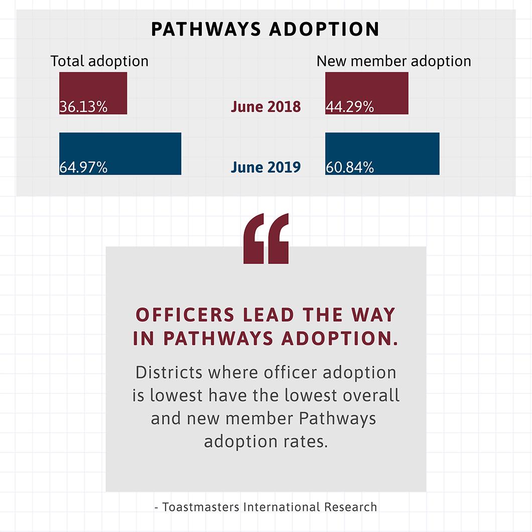 Statistics for Pathways adoptions rates