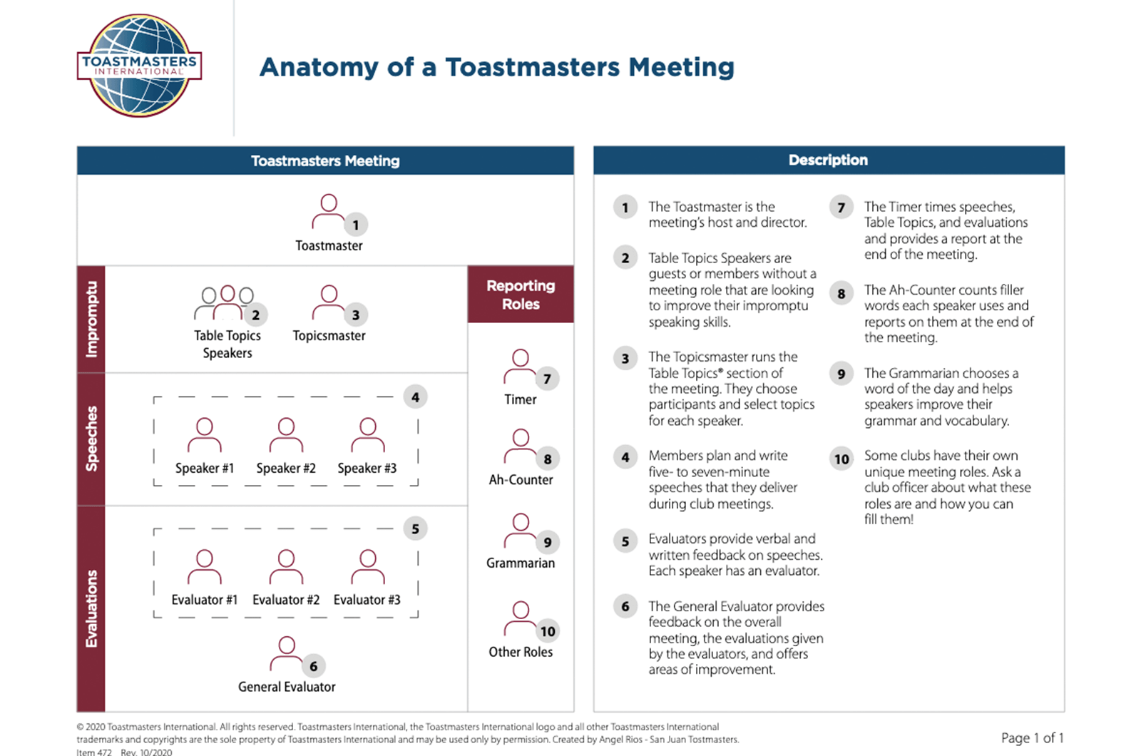Anatomy of a Toastmasters Meeting data sheet