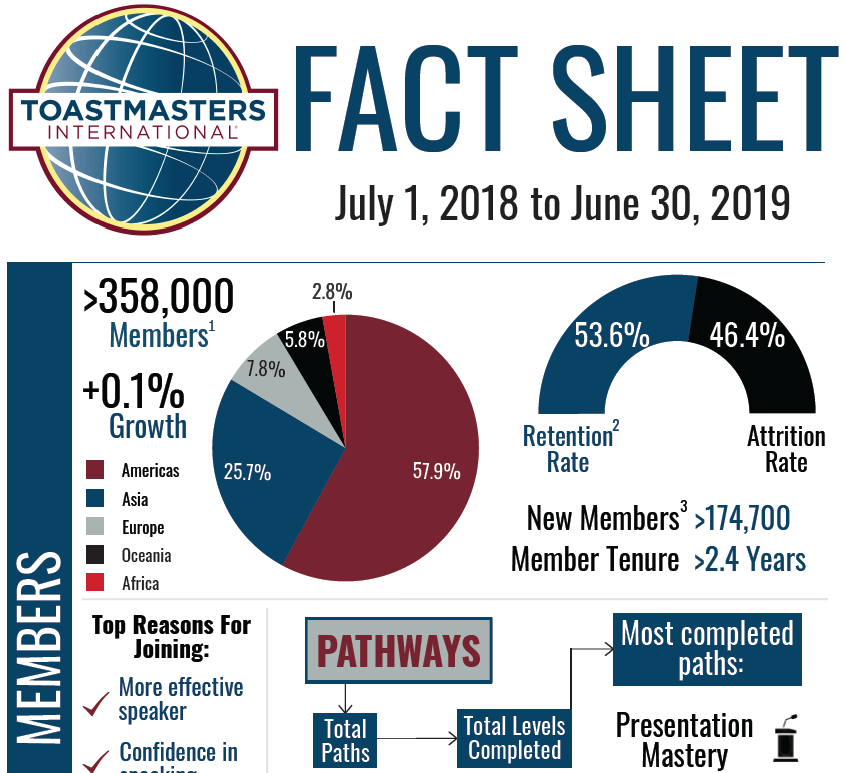 Fact Sheet (2017 to 2018)