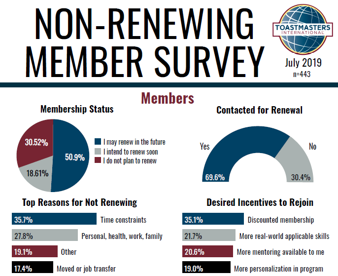 Non-Renewing Member Survey (July 2018)