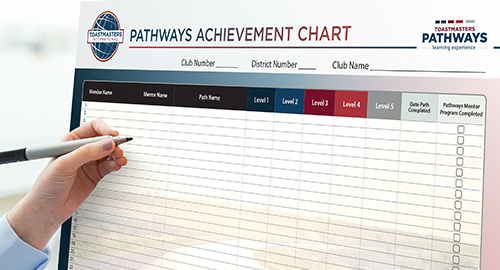 Image: Toastmasters International Pathways Achievement Chart thumbnail
