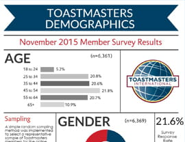 Toastmasters Demographics November 2015