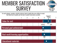Member Satisfaction Survey Infographic (July 2018)