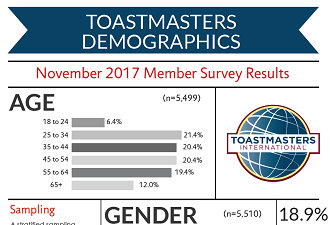 Toastmaster Demographics November 2017