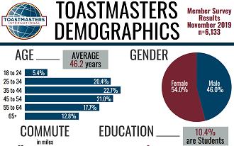 Demographic Infographic November 2019