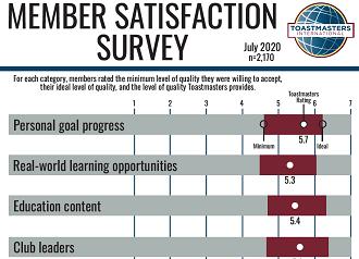 Member Satisfaction Infographic 2020