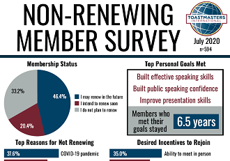 Non-renewing Member Survey 2019