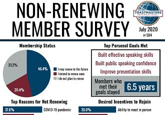 Non-renewing Member Survey 2019