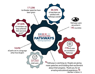Pathways Fact Sheet 18-19
