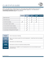Club Status Guide 377A