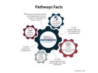 Pathways Facts Infographic